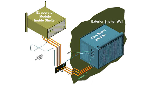 A split pack ECU is where the Evaporator is located on the inside of the Rigid Wall Shelter and the Condenser unit is on the outside of the shelter.